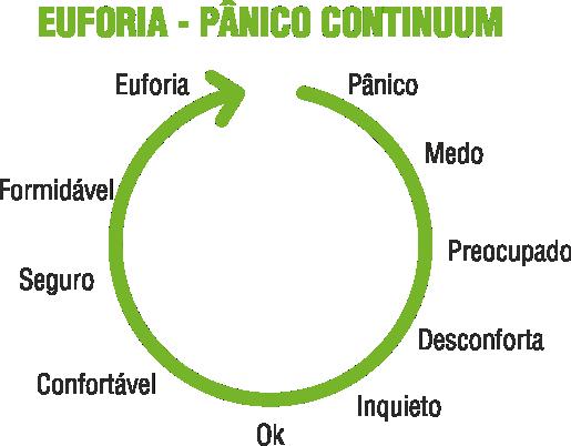 Círculo Euforia - Pânico Continuum