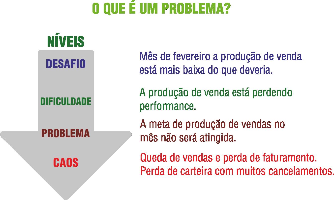 Ilustração para explicar O que é um problema?