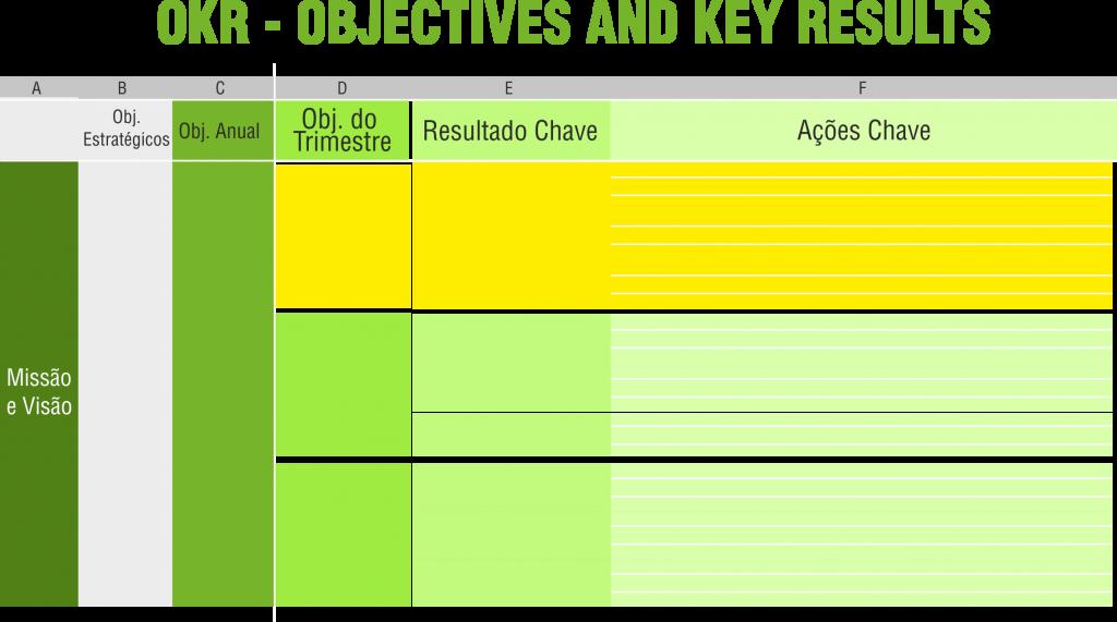Plano de Metas e a planilha com a técnica OKRs – Objectives e Key Results