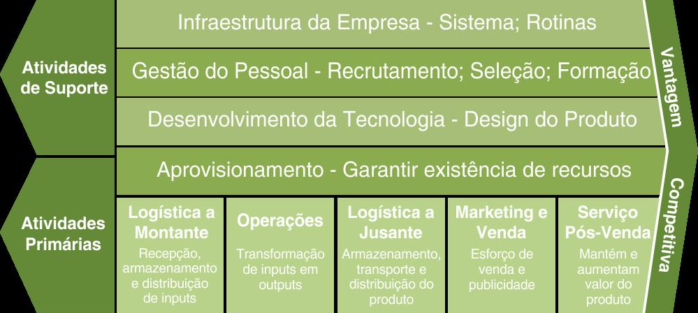 Cadeia de Valor de Porter - Alta performance