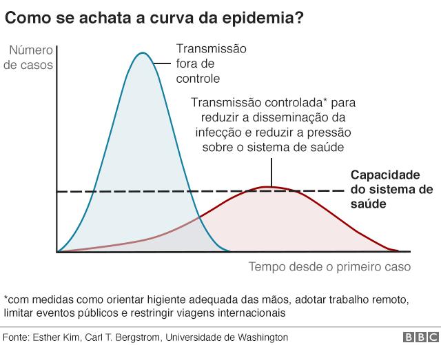 CORONAVIRUS GESTÃO EM TEMPOS DE CRISE